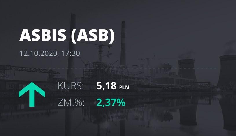Notowania akcji spółki Grupa Asbis z 12 października 2020 roku