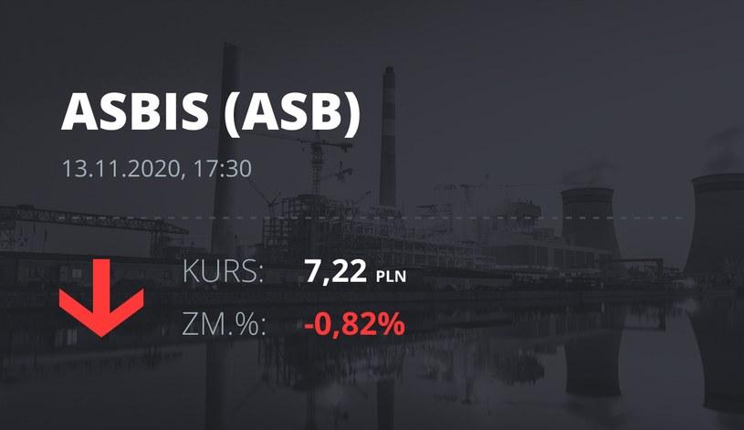 Notowania akcji spółki Grupa Asbis z 13 listopada 2020 roku