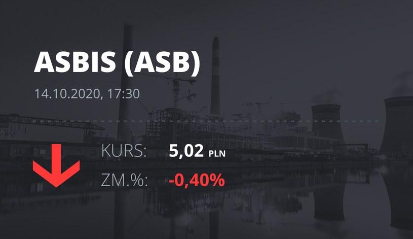 Notowania akcji spółki Grupa Asbis z 14 października 2020 roku