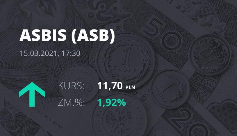Notowania akcji spółki Grupa Asbis z 15 marca 2021 roku