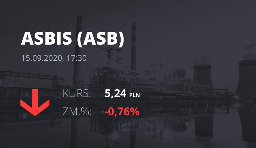 Notowania akcji spółki Grupa Asbis z 15 września 2020 roku