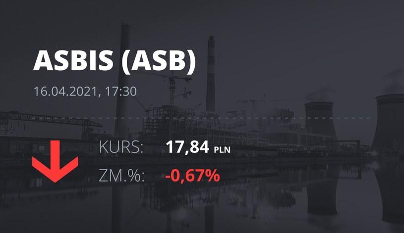Notowania akcji spółki Grupa Asbis z 16 kwietnia 2021 roku