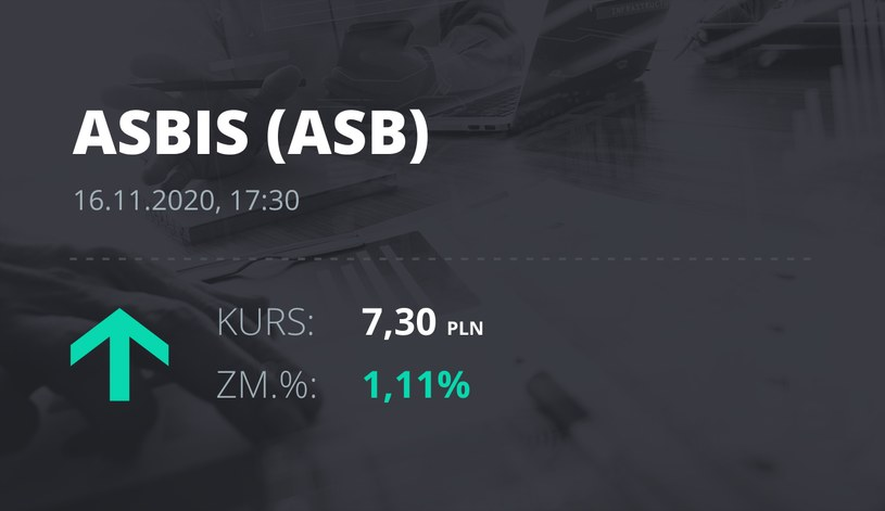 Notowania akcji spółki Grupa Asbis z 16 listopada 2020 roku