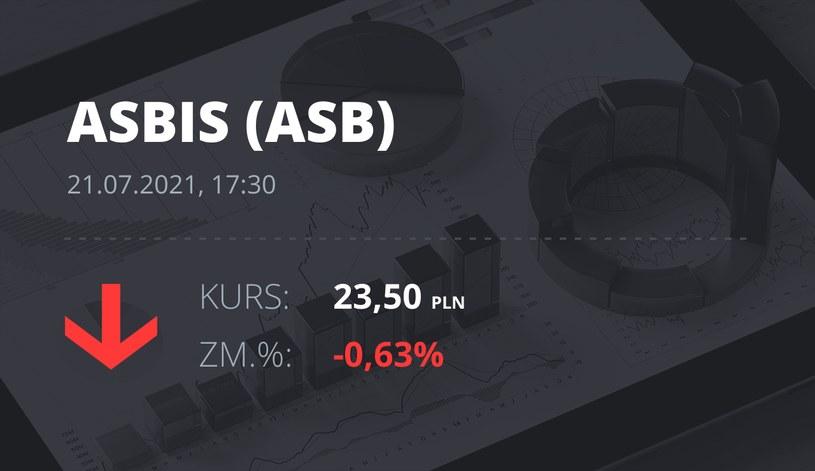 Notowania akcji spółki Grupa Asbis z 21 lipca 2021 roku