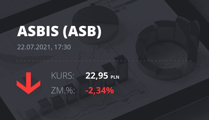 Notowania akcji spółki Grupa Asbis z 22 lipca 2021 roku