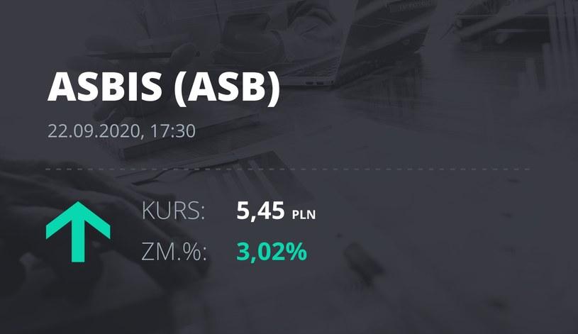 Notowania akcji spółki Grupa Asbis z 22 września 2020 roku