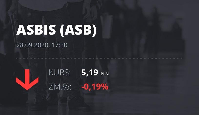 Notowania akcji spółki Grupa Asbis z 28 września 2020 roku