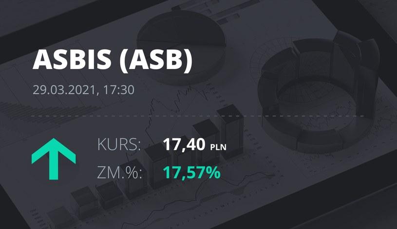 Notowania akcji spółki Grupa Asbis z 29 marca 2021 roku