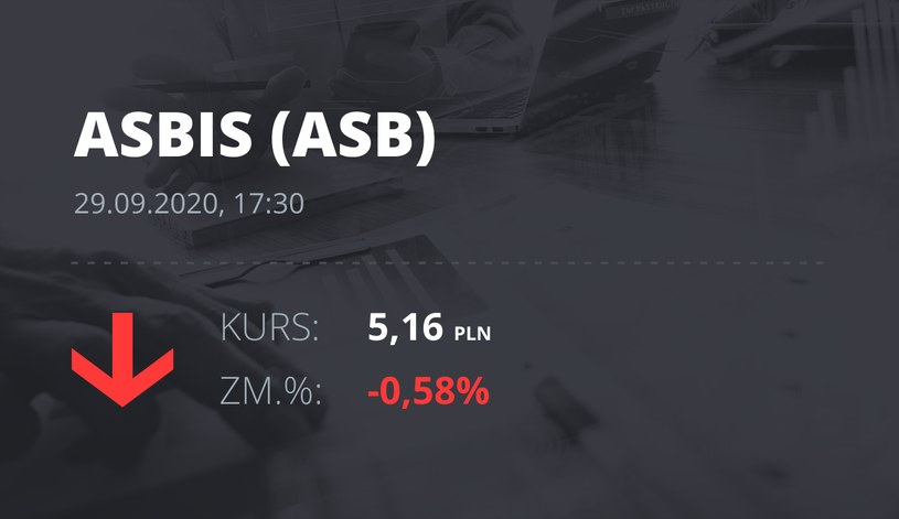 Notowania akcji spółki Grupa Asbis z 29 września 2020 roku