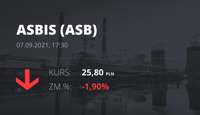 Notowania akcji spółki Grupa Asbis z 7 września 2021 roku