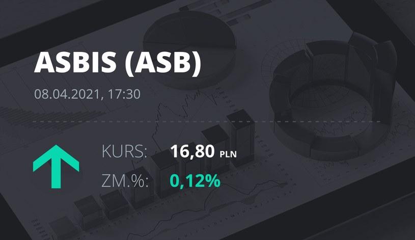 Notowania akcji spółki Grupa Asbis z 8 kwietnia 2021 roku