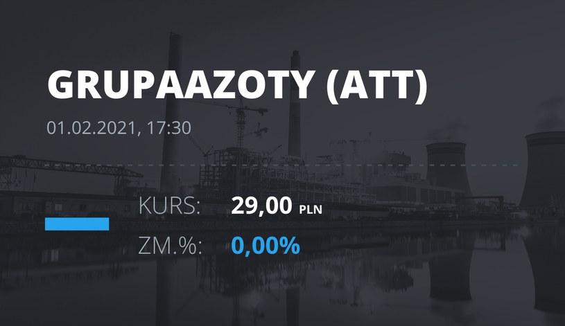 Notowania akcji spółki Grupa Azoty z 1 lutego 2021 roku