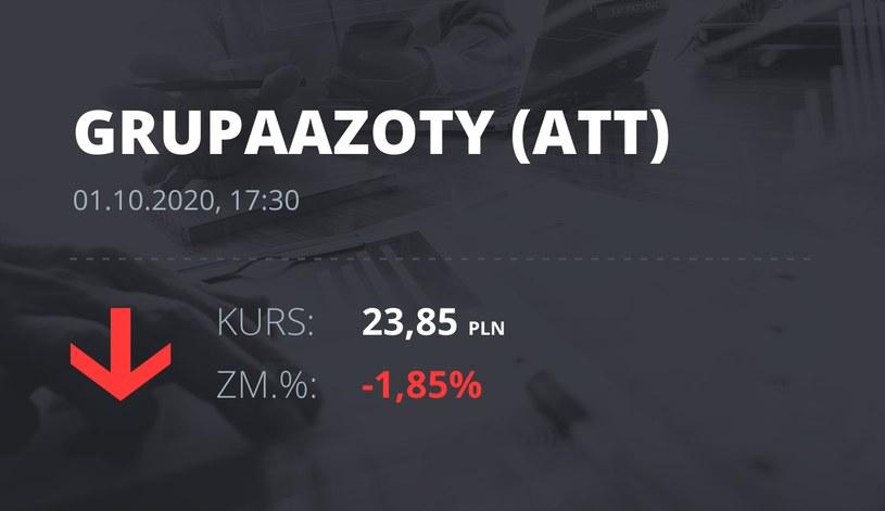 Notowania akcji spółki Grupa Azoty z 1 października 2020 roku