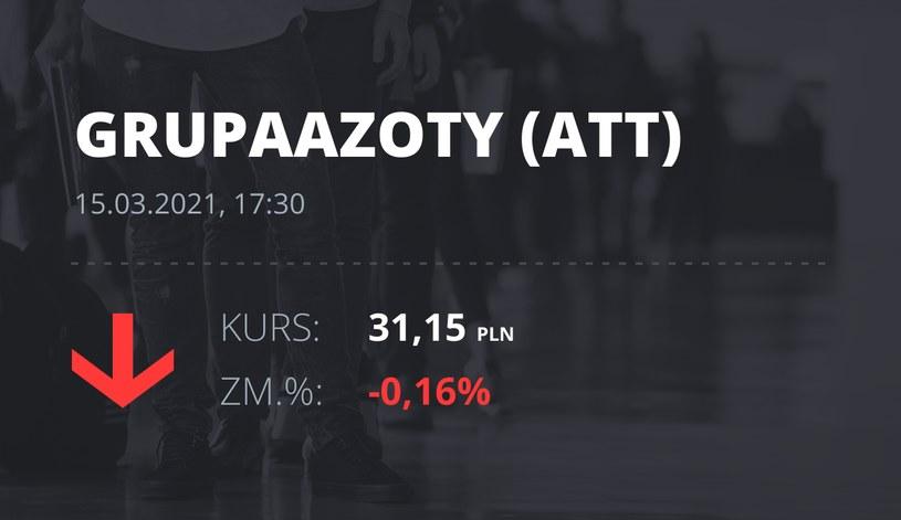Notowania akcji spółki Grupa Azoty z 15 marca 2021 roku
