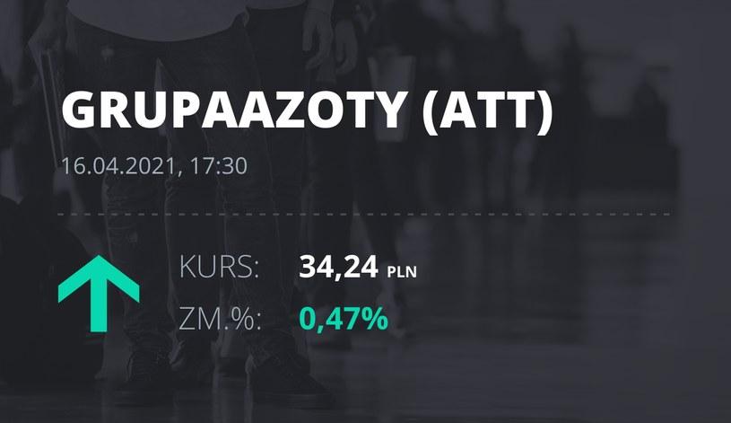 Notowania akcji spółki Grupa Azoty z 16 kwietnia 2021 roku