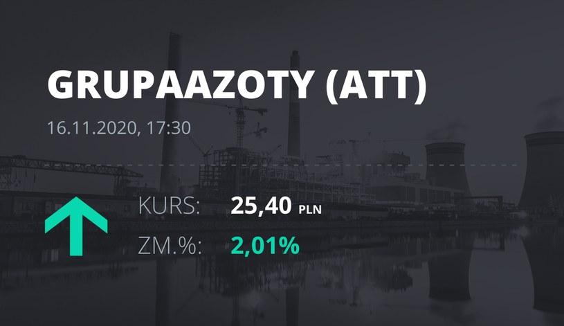 Notowania akcji spółki Grupa Azoty z 16 listopada 2020 roku