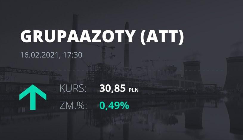 Notowania akcji spółki Grupa Azoty z 16 lutego 2021 roku