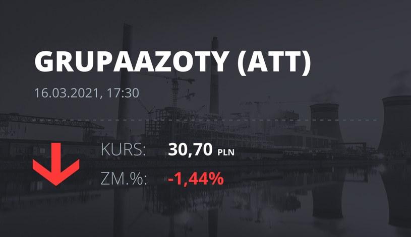 Notowania akcji spółki Grupa Azoty z 16 marca 2021 roku
