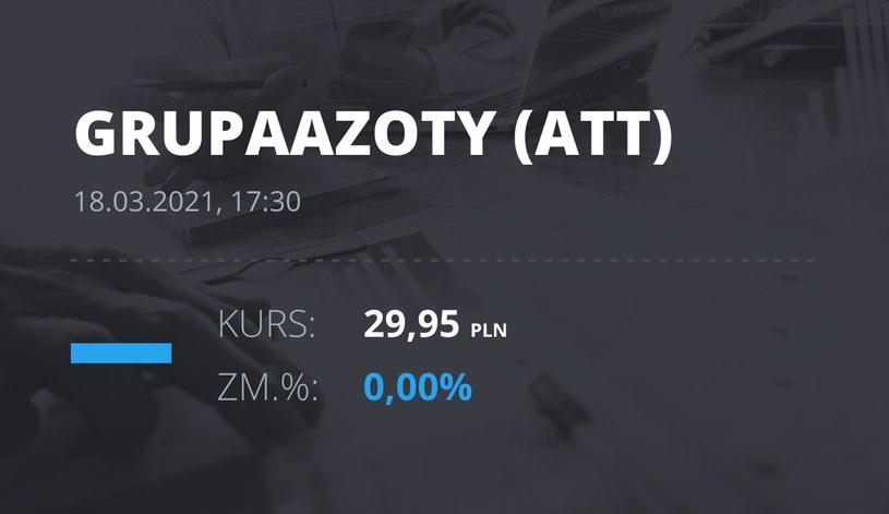 Notowania akcji spółki Grupa Azoty z 18 marca 2021 roku
