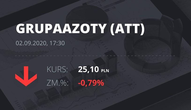 Notowania akcji spółki Grupa Azoty z 2 września 2020 roku