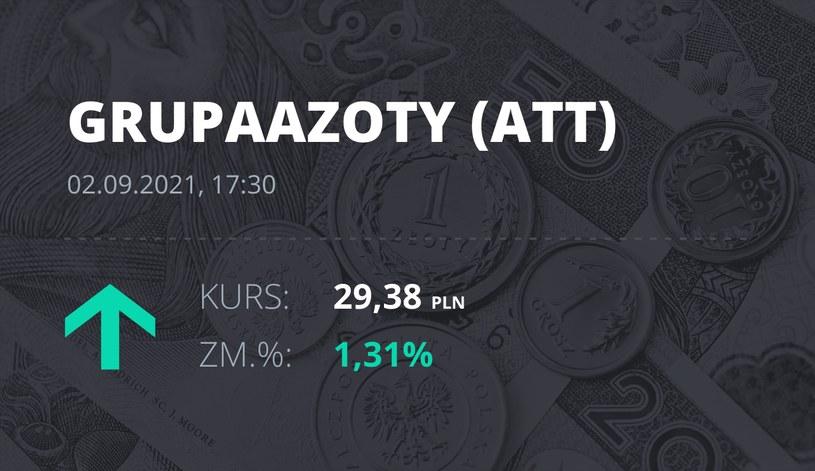 Notowania akcji spółki Grupa Azoty z 2 września 2021 roku