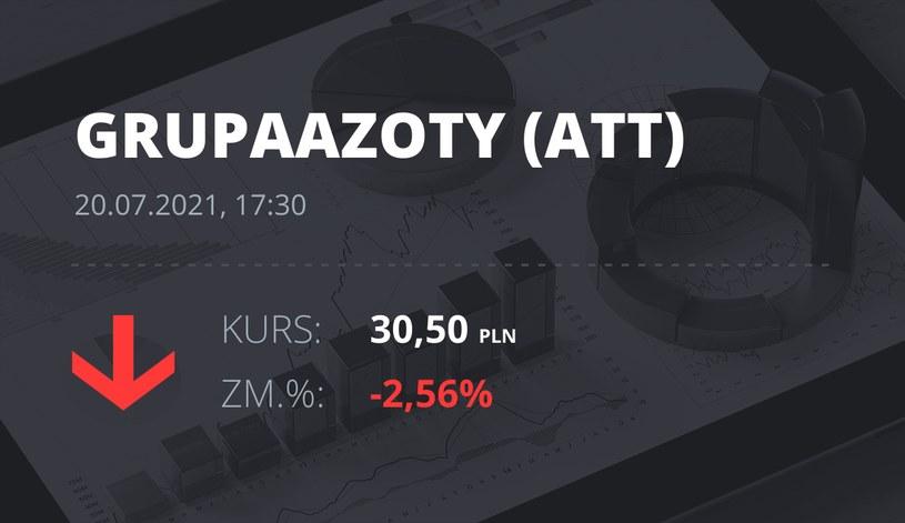 Notowania akcji spółki Grupa Azoty z 20 lipca 2021 roku