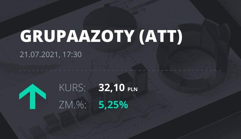 Notowania akcji spółki Grupa Azoty z 21 lipca 2021 roku