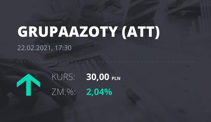 Notowania akcji spółki Grupa Azoty z 22 lutego 2021 roku