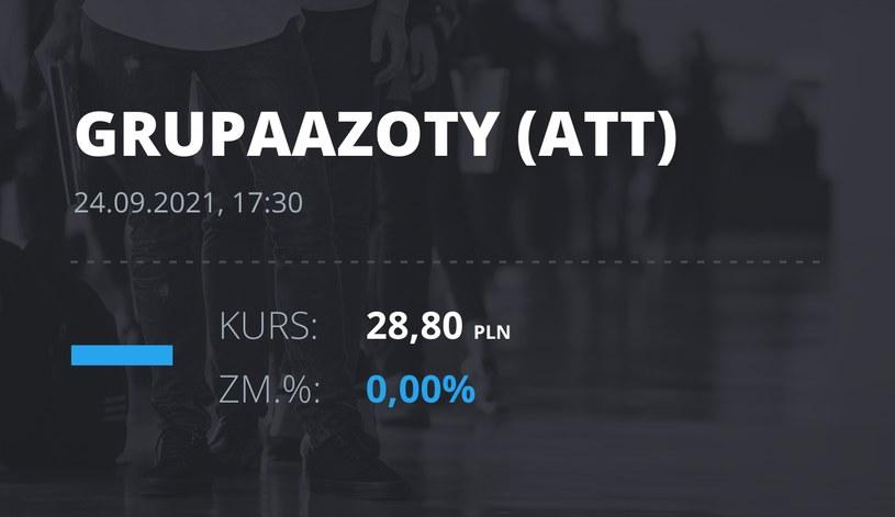 Notowania akcji spółki Grupa Azoty z 24 września 2021 roku