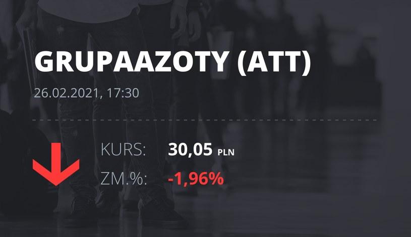 Notowania akcji spółki Grupa Azoty z 26 lutego 2021 roku