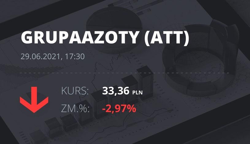Notowania akcji spółki Grupa Azoty z 29 czerwca 2021 roku
