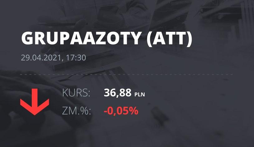 Notowania akcji spółki Grupa Azoty z 29 kwietnia 2021 roku