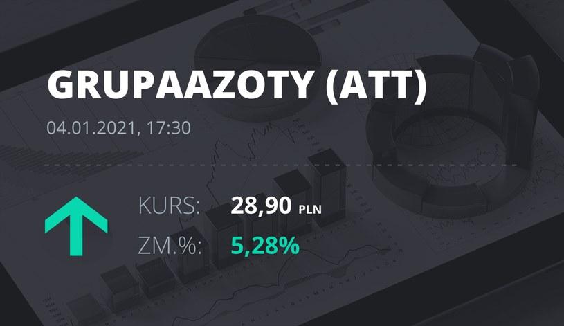Notowania akcji spółki Grupa Azoty z 4 stycznia 2021 roku