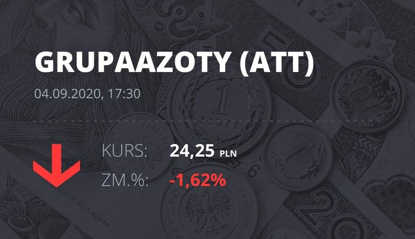 Notowania akcji spółki Grupa Azoty z 4 września 2020 roku
