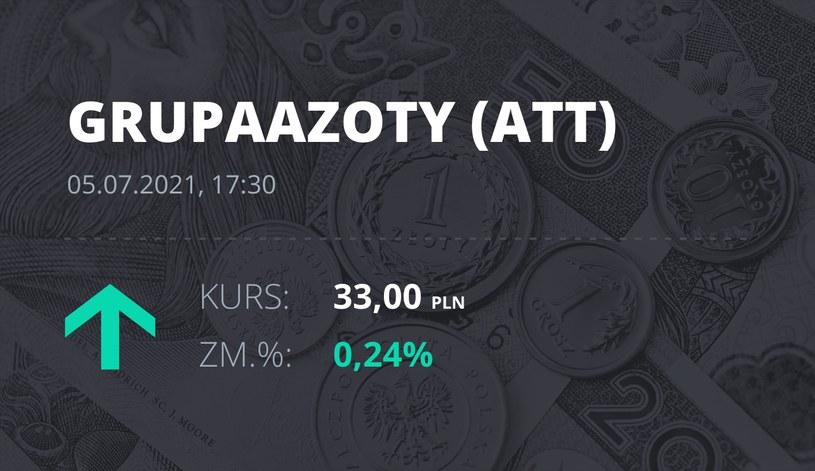 Notowania akcji spółki Grupa Azoty z 5 lipca 2021 roku