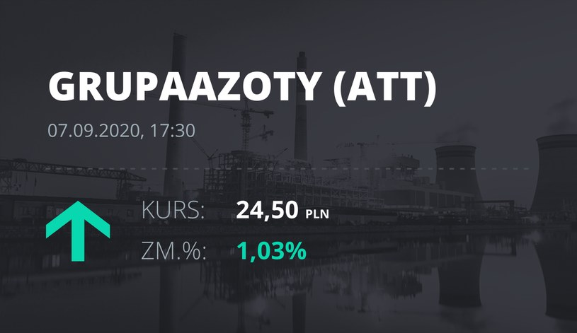 Notowania akcji spółki Grupa Azoty z 7 września 2020 roku