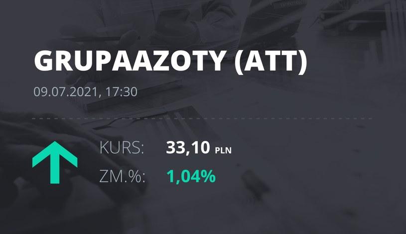 Notowania akcji spółki Grupa Azoty z 9 lipca 2021 roku