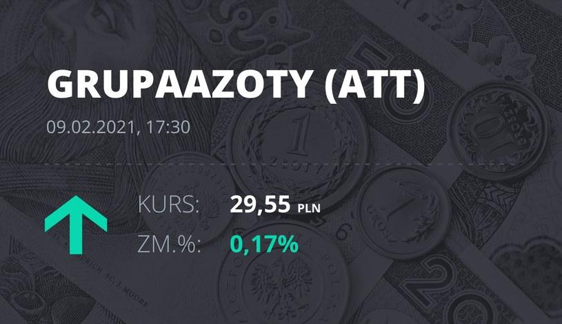 Notowania akcji spółki Grupa Azoty z 9 lutego 2021 roku