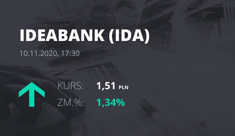 Notowania akcji spółki Idea Bank z 10 listopada 2020 roku