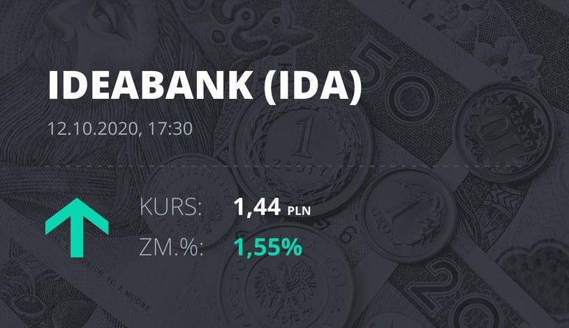 Notowania akcji spółki Idea Bank z 12 października 2020 roku