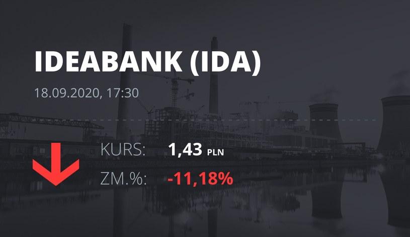 Notowania akcji spółki Idea Bank z 18 września 2020 roku