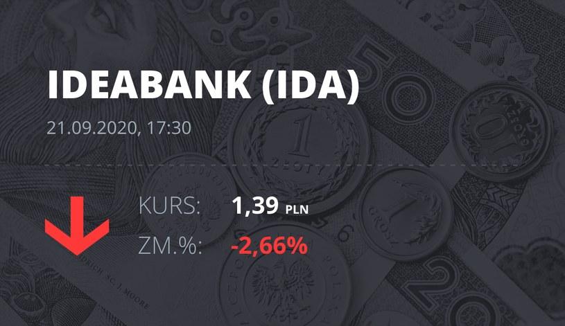 Notowania akcji spółki Idea Bank z 21 września 2020 roku