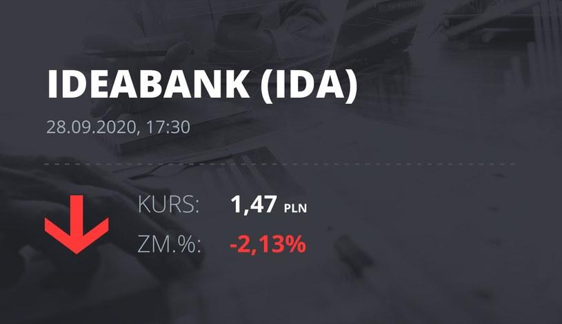 Notowania akcji spółki Idea Bank z 28 września 2020 roku