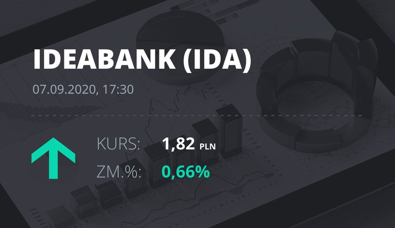 Notowania akcji spółki Idea Bank z 7 września 2020 roku