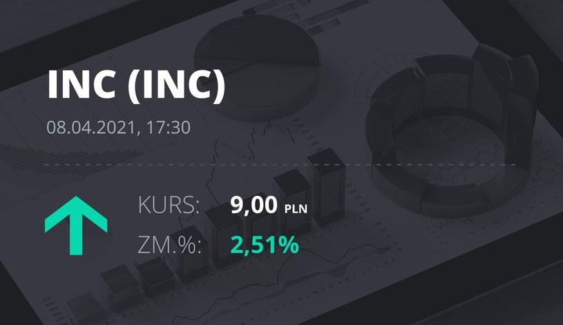 Notowania akcji spółki INC S.A. z 8 kwietnia 2021 roku