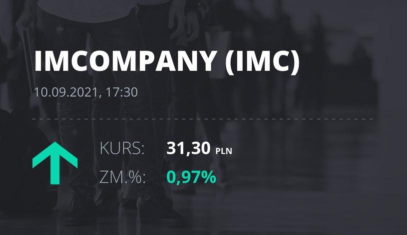 Notowania akcji spółki Industrial Milk Company z 10 września 2021 roku