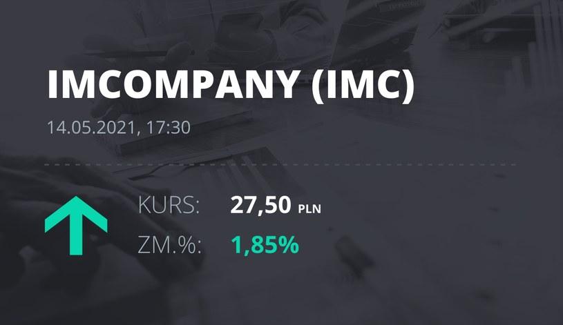 Notowania akcji spółki Industrial Milk Company z 14 maja 2021 roku