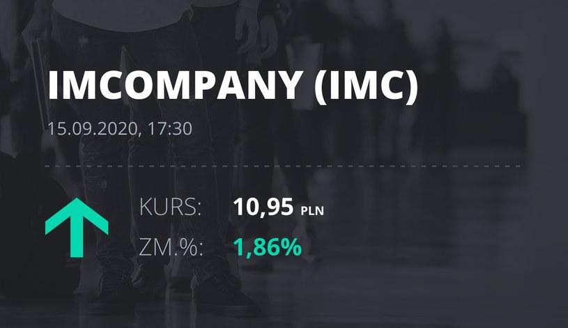 Notowania akcji spółki Industrial Milk Company z 15 września 2020 roku