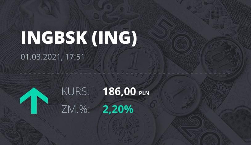 Notowania akcji spółki ING Bank Śląski z 1 marca 2021 roku
