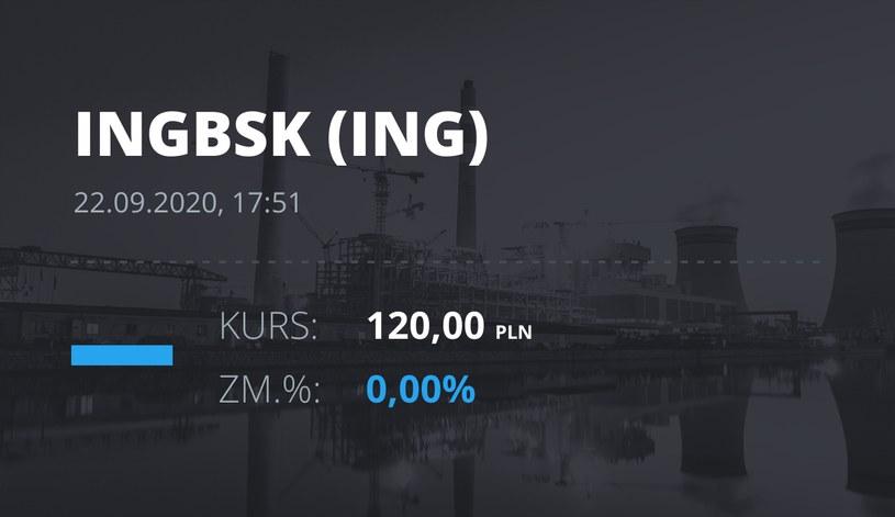 Notowania akcji spółki ING Bank Śląski z 22 września 2020 roku
